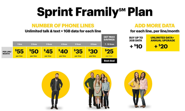The Sprint Framily Plan Explained