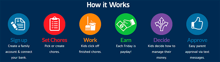 BusyKid - How It Works