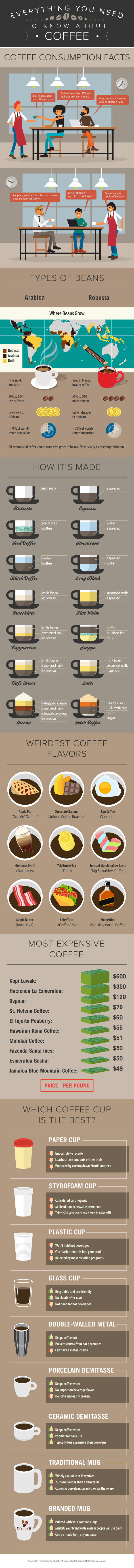 Incredible Coffee Facts You Didn't Know – Infographic